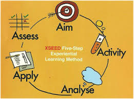 Assess - Aim - Activity - Analyse - Apply
